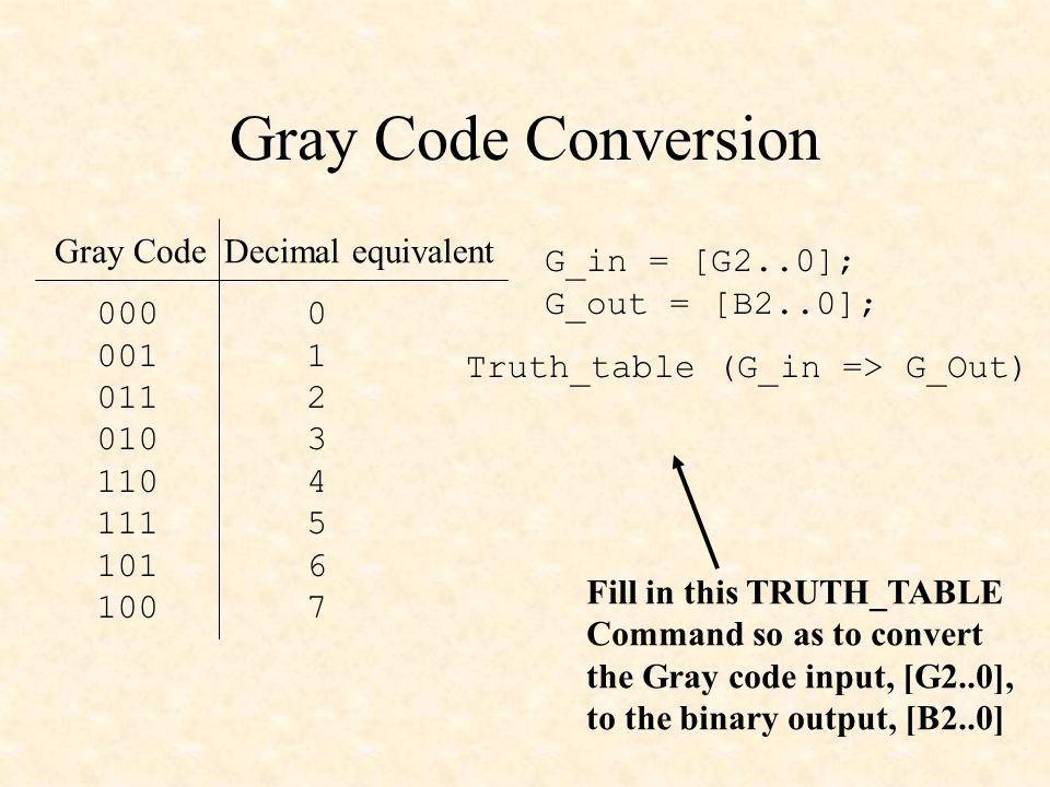 Gray Code Conversion Gray Code Decimal equivalent G_in = [G2..0];